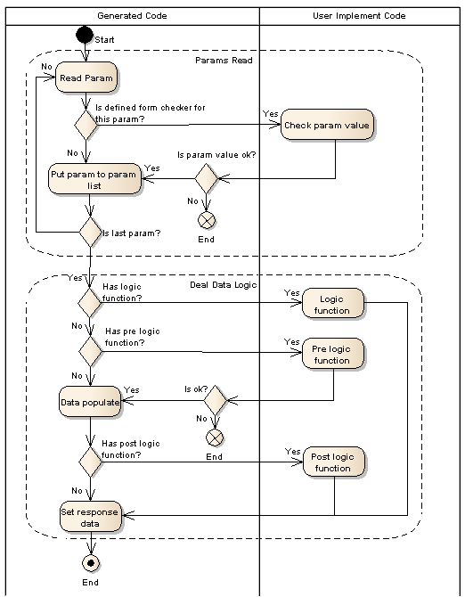 Server Side Http Request Flow